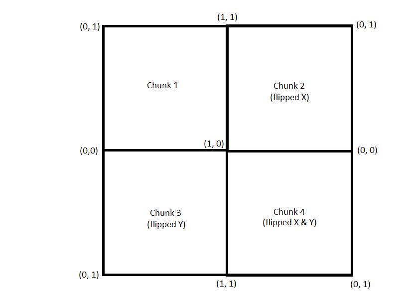 Chunk texture orientation