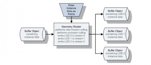 Gemotry Pass to cullin & Transform Feeedback Buffers - OpenGL